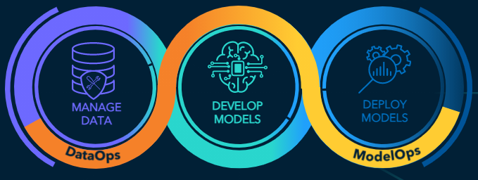 Figure 4: Life cycle of an analytics project