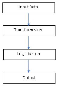 Figure 1: scoring of multiple analytic stores - ASTORE flow