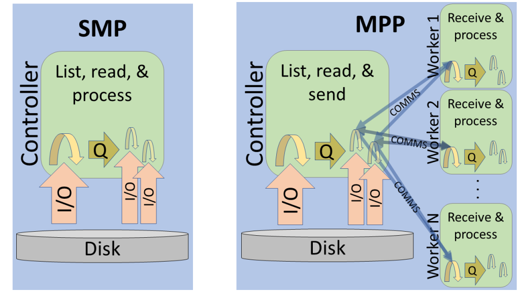 loadImages action - Multithreaded implementation of the loadImages action in SMP and MPP