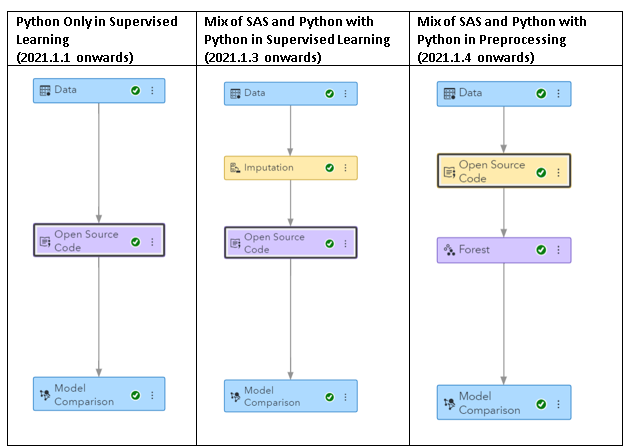 Build and deploy machine learning pipelines using SAS and Python - table 1: Example pipelines