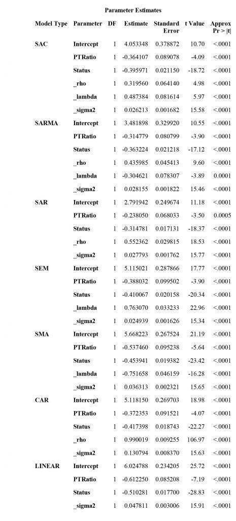 Spatial Regression Table 2. Parameter estimates for SAC, SARMA, SAR, SEM, SMA, CAR, and LINEAR models