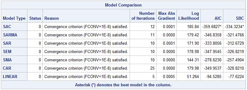 Spatial Regression Table 1. Model comparison results for SAC, SARMA, SAR, SEM, SMA, CAR, and LINEAR models