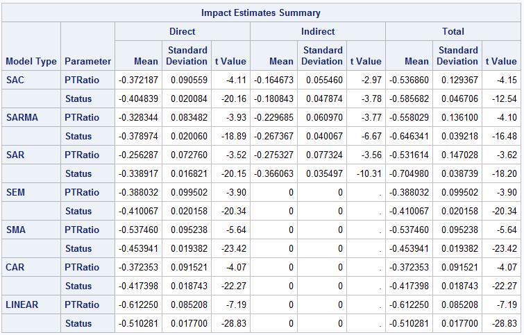 Spatial Regression Table 3. Marginal effects in SAC, SARMA, SAR, SEM, SMA, CAR, and LINEAR models