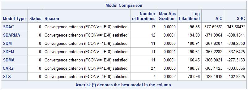 Table 4. Model comparison results for SDAC, SDARMA, SDM, SDEM, SDMA, CAR2, and SLX models