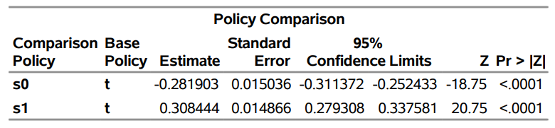 Causal inference and policy evaluation: Table 3