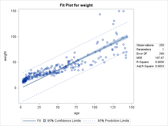 Regression Technique Figure 2: Fit Plot for Weight