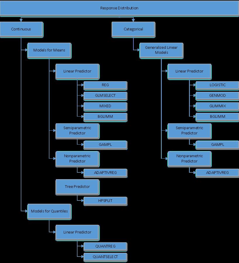 Figure 1: Regression Procedures