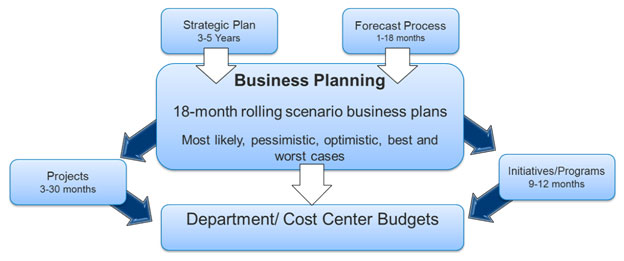 business analytics 101 budgeting planning and forecasting